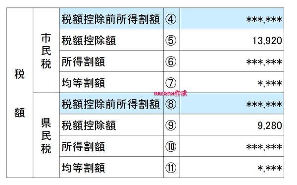 住民税決定通知書5