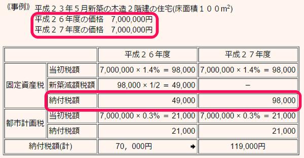固定資産税例