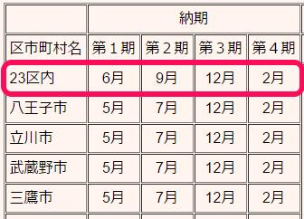 東京固定資産税納付時期