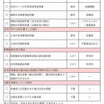 写真で見る住宅ローン控除の確定申告の必要書類一覧表(一戸建て・マンション)