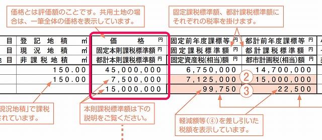 住宅用地の特例(東京)