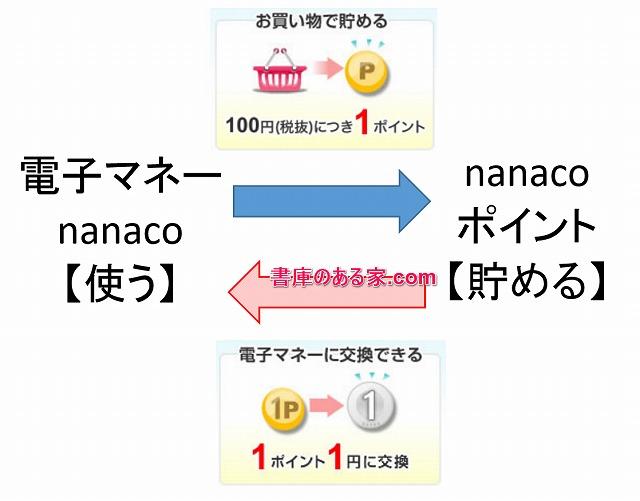 nanacoの利用方法