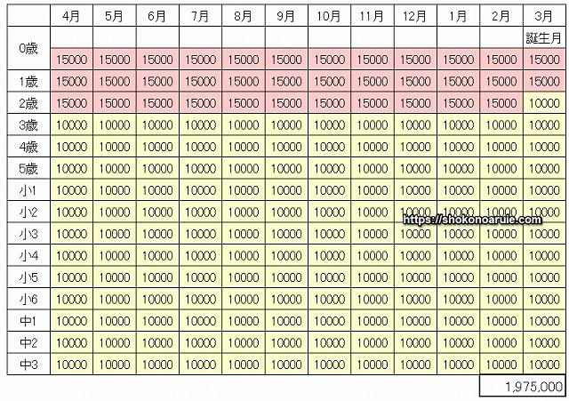 3月生まれの児童手当の総額