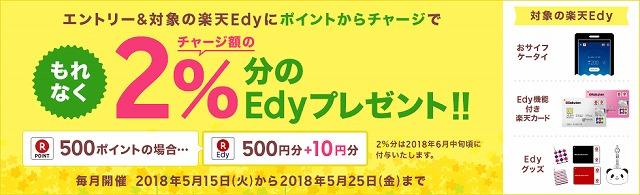 楽天Edy交換キャンペーン