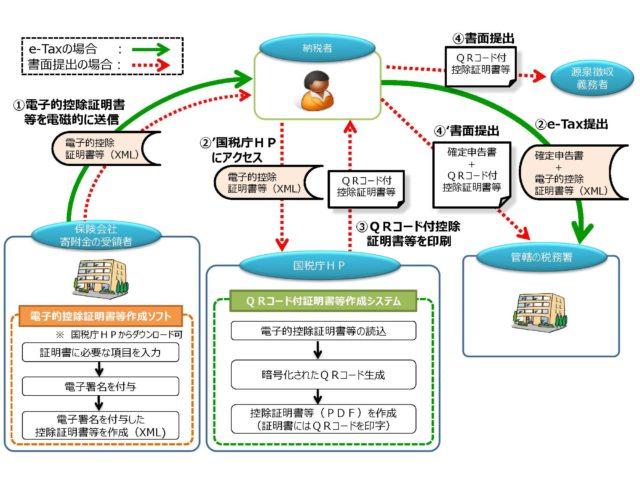控除証明書等の電子的交付のイメージ