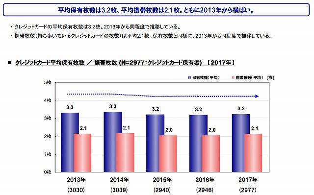 「クレジットカードに関する総合調査」2017年度の調査結果