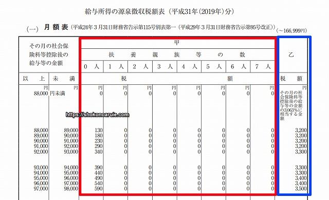 平成31年(2019年)分 源泉徴収税額表