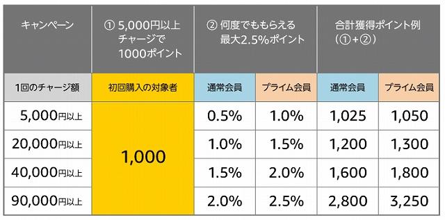 Amazonギフト券初回チャージ1000ポイントキャンペーン