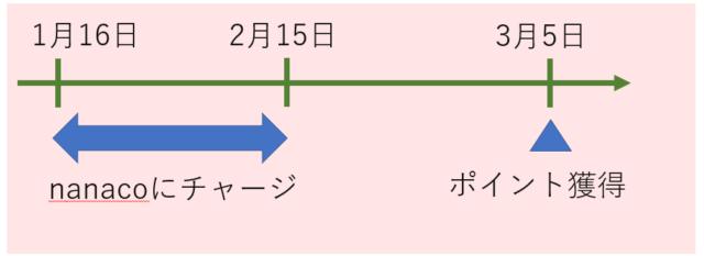nanacoチャージのポイント