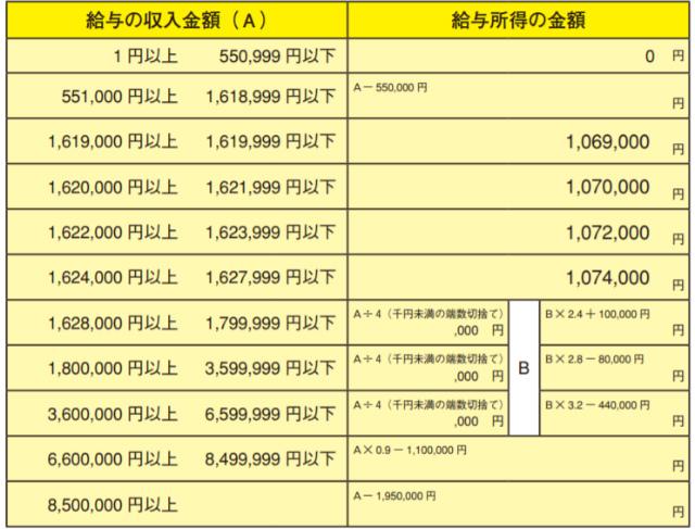 給与所得の計算